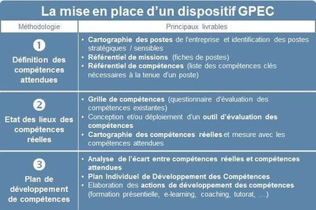 Comment mettre en place la GPEC ? | formation 2.0 | Scoop.it