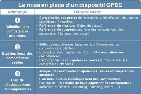 Comment mettre en place la GPEC ? | ressources humaines | Scoop.it