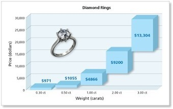 Advice from a Wedding Planner: Remember to Insure that Bling! | Weddings | Scoop.it