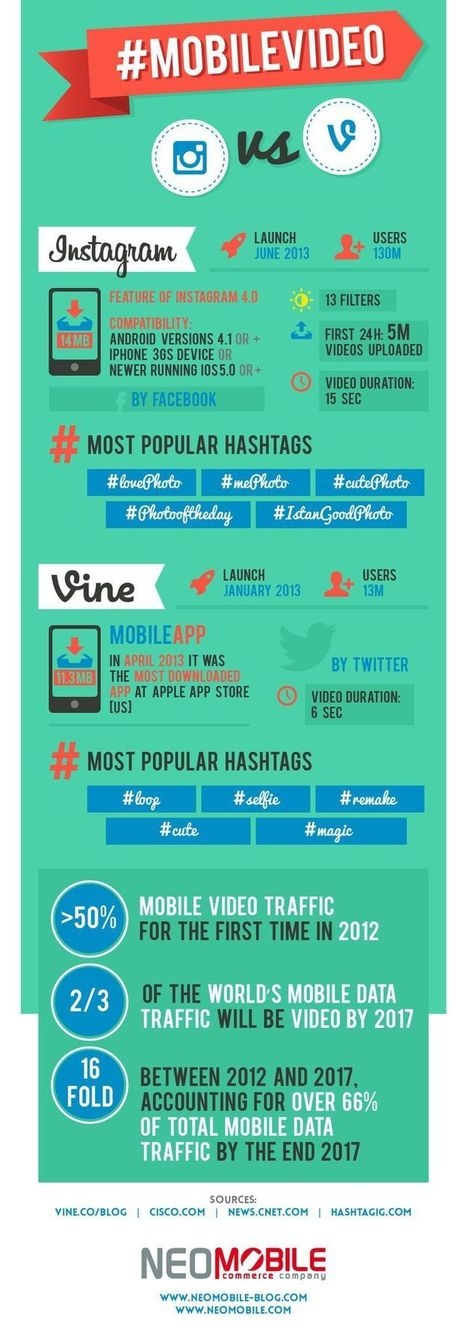 #MobileVideo #Instagram Vs. #Vine [Infographics] | SOCIAL MEDIA MARKETING TIPS | Scoop.it