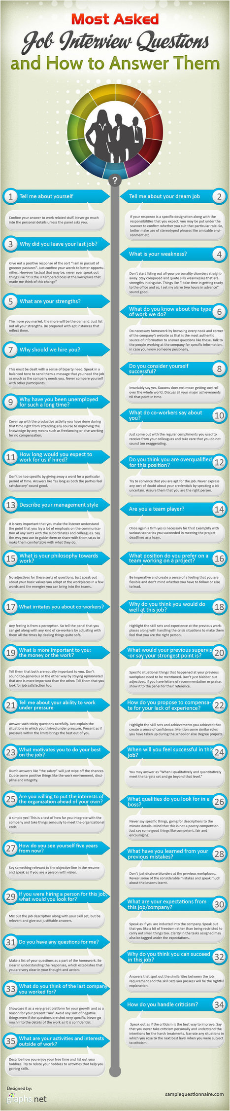 How to Answer the Top 35 Interview Questions [INFOGRAPHIC] | personnel psychology | Scoop.it