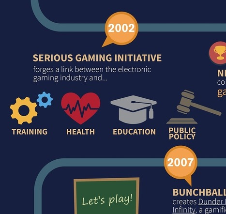 A Brief History of Gamification #Infographic | EdTech Magazine | Serious Games | Scoop.it