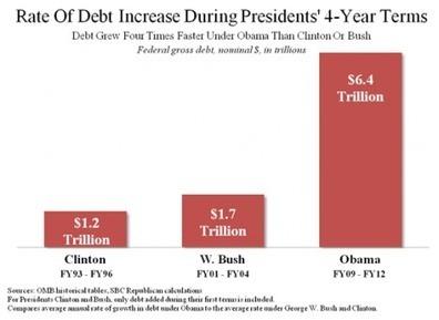 'Debt Grew Four Times Faster Under Obama than Clinton or Bush' | Domestic Politics, Foreign Policy & Culture | Scoop.it