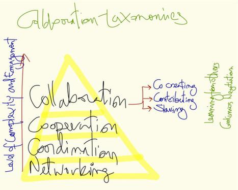e-rgonomic | aprendizaje | Scoop.it