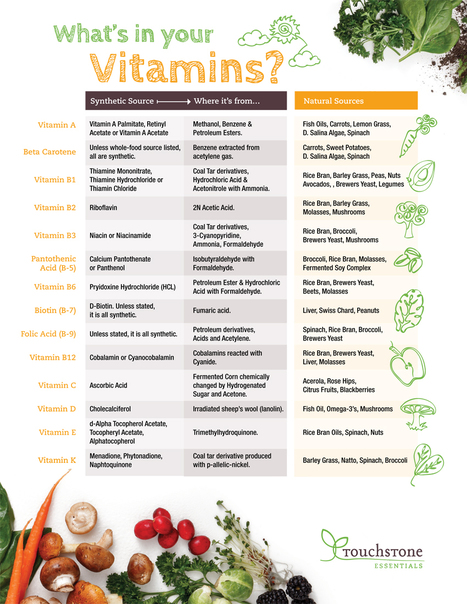 What's in your vitamins? | Nutrition & Health | Scoop.it