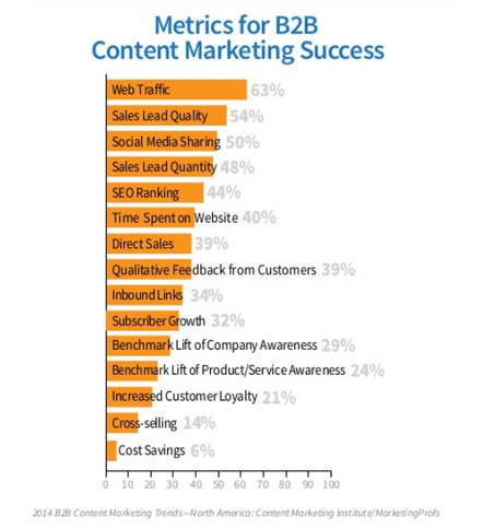 The Future of Content Marketing: Trends and Predictions for 2014 | Le Meilleur Manager | Scoop.it