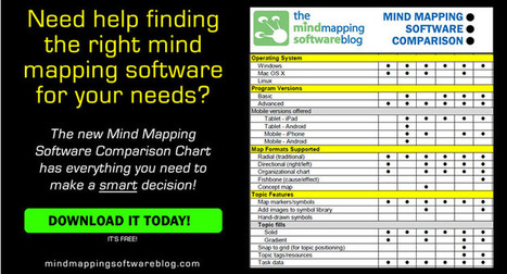 New chart compares top 11 mind mapping software programs | Medic'All Maps | Scoop.it