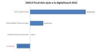 0'0 : el Ministerio de Cultura no dedica ni un euro per digitalitzar fons d'institucions catalanes als ajuts de repositoris de 2012 | domenec24 | Scoop.it