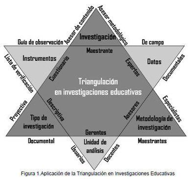 LA TRIANGULACION COMO PROCEDIMIENTO DE ANÁLISIS PARA INVESTIGACIONES EDUCATIVAS   Vallejo   REDHECS   Matematicas   Scoop.it