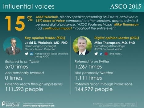 Digital Opinion Leaders have twice the reach online, shows ASCO study | Digital for Pharma | Scoop.it