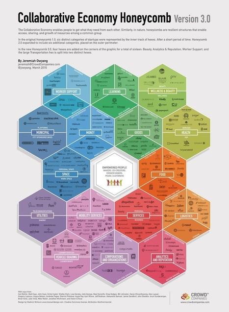 Les nouveaux modes de vie et de travail dans un monde en mutation   Bureau, travail : réflexions, évolutions, design   Scoop.it