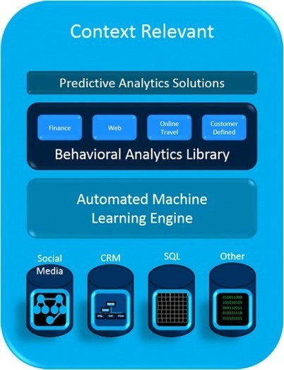 4 More Businesses on the Frontier of Predictive Analytics – Part 3 in the Series   From Our Blog   Scoop.it