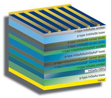 Navy Designs Solar Cell to Break Efficiency Barrier | Amazing Science | Scoop.it