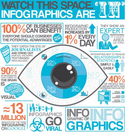 9 Awesome Reasons to Use Infographics in your Content Marketing | Oivallus | Scoop.it