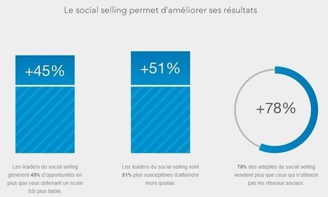 LinkedIn : connaissez-vous votre score Social Selling Index (SSI) ? | Usages professionnels des médias sociaux (blogs, réseaux sociaux...) | Scoop.it