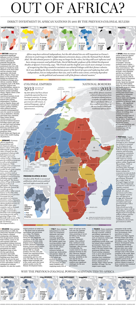 Graphic: Out of Africa – Did the Colonial Powers ever Really Leave? | Graphics | News | National Post | APHG Unit VI Industrialization & Development | Scoop.it
