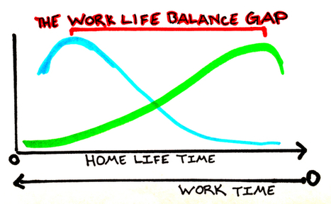 The Secret to Work Life Balance • ikirigin | Work-Life Balance | Scoop.it