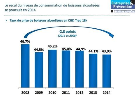 Consommation de vins et alcools : de moins en moins, de mieux en mieux | Vins | Scoop.it