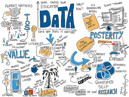 Who Owns Your Education Data? #ETMOOC | Social e-learning network | Scoop.it