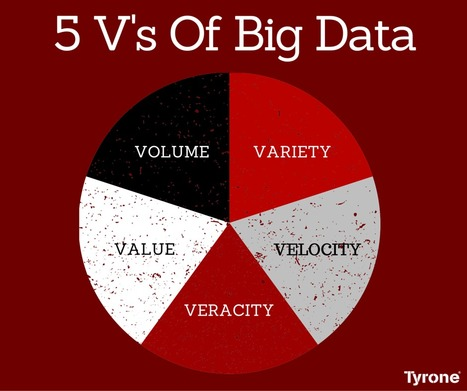 The 5 V's of Big Data | tyrone | Scoop.it