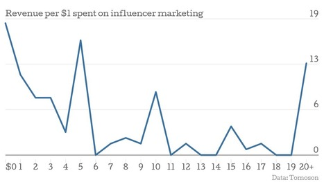 Influencer Marketing is the Fastest-Growing Customer Aquisition Channel | b2b marketing | Scoop.it