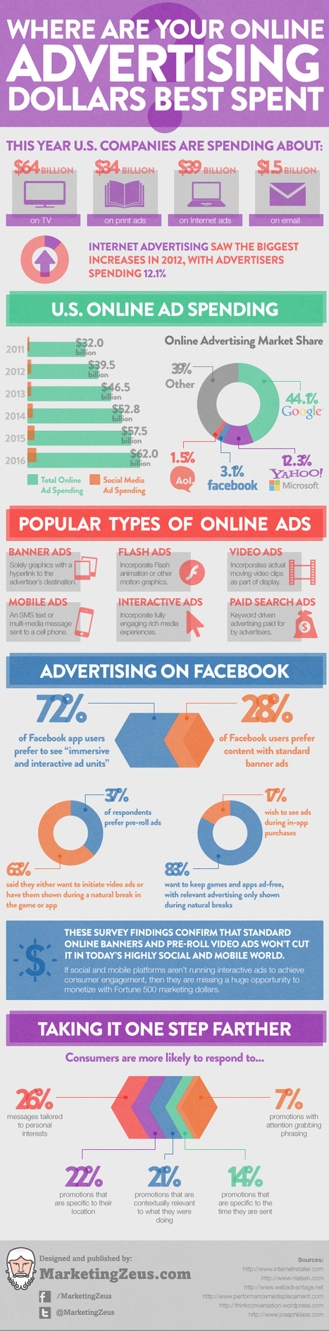 Where Are Your Online Advertising Dollars Best Spent? | Marketing & Webmarketing | Scoop.it