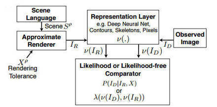 Picture - A Probabilistic Language | EEDSP | Scoop.it