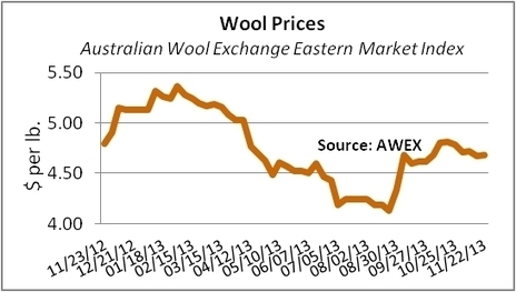 Wool Prices Slip, Though Some Counts in Short Supply - Sourcing Journal Online   Wool Updates   Scoop.it