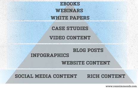 Content Marketing Pyramid: The Ingredients for a Successful Content Strategy | Content on content | Scoop.it