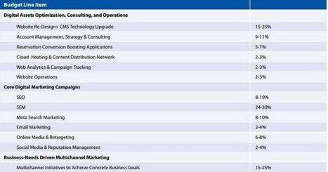 Guida efficace agli investimenti di marketing online per l'hotel nel 2014 | What's on line! | Scoop.it