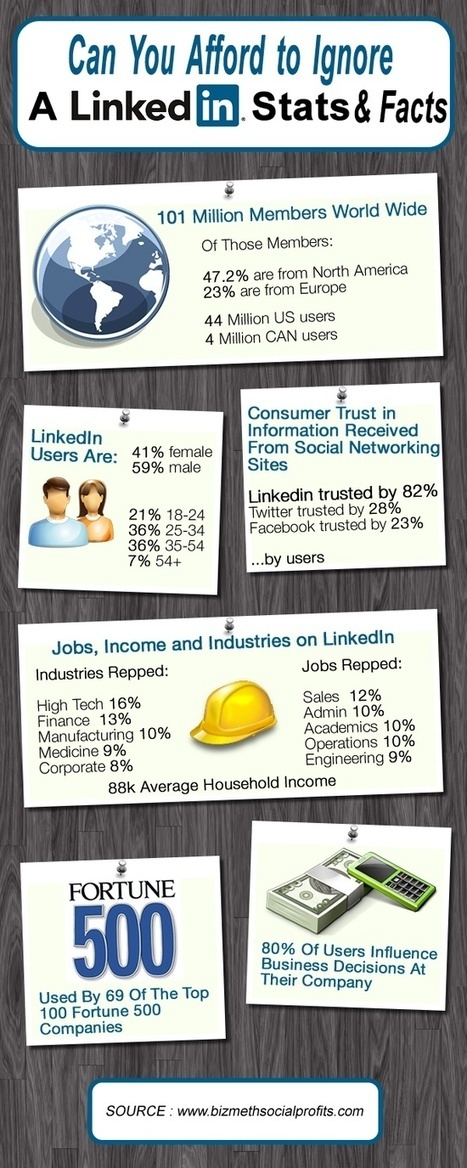 Linkedin | LinkedIn Stats, Strategies + Tips | Scoop.it