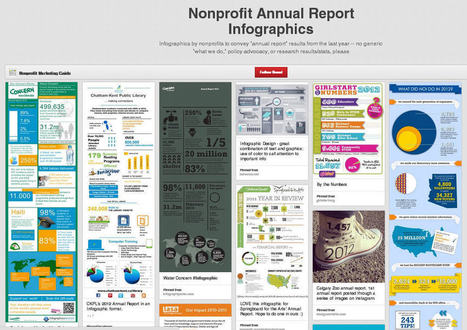 Nonprofit Annual Reports on YouTube and Pinterest | Charity Fundraising | Scoop.it