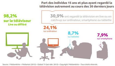 18,3 millions de personnes regardent la télévision autrement, selon l'étude Global TV de Médiamétrie - Offremedia | Social TV loves Mytweet.tv | Scoop.it