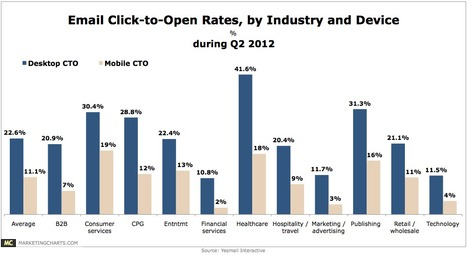 Average Email Click-to-Open Rate Twice as High on Desktops as on Mobiles - MarketingCharts | #TheMarketingAutomationAlert | CTO Startup | Scoop.it