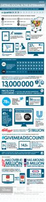 [Infographie] Le consommateur connecté n'achète plus de la même façon en magasin | marketing stratégique du web mobile | Scoop.it