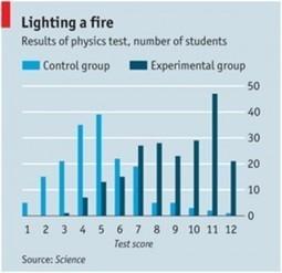 Sobre la eficacia del modelo flipped classroom: (2/2) | The Flipped ... | Flipped classroom | Scoop.it