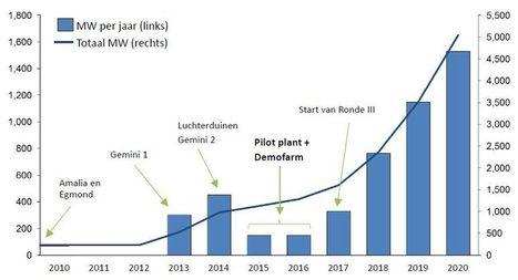 TKI Wind op Zee zoekt consortia die willen testen in demonstratiepark | Energeia Energienieuws | verzorgingsstaat4 | Scoop.it