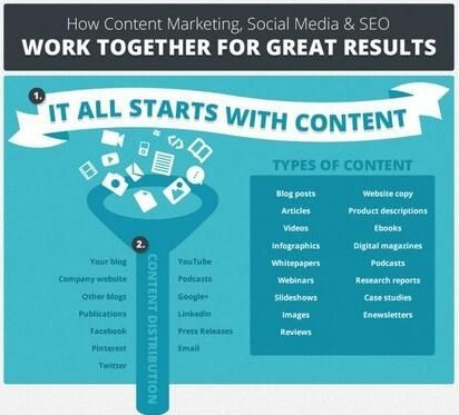 How Content Marketing, Social Media and SEO work together for great results | CW - Usefull Web stuff | Scoop.it