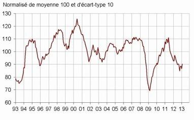 Insee - Indicateur - En février 2013, le climat des affaires dans l'industrie manufacturière s'améliore   ECONOMIE ET POLITIQUE   Scoop.it