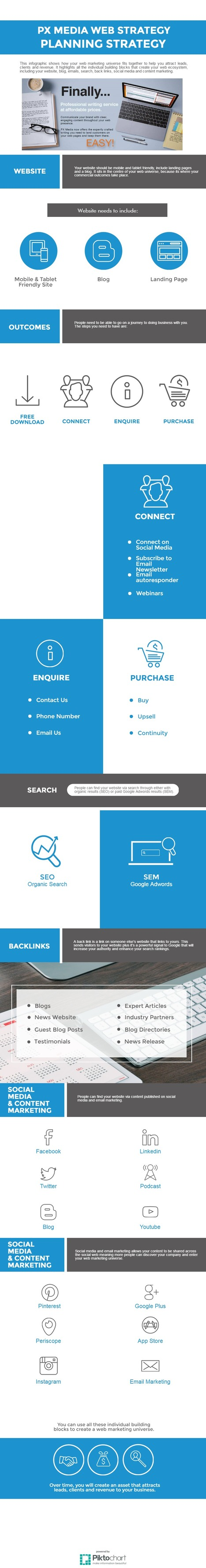 PX MEDIA WEB STRATEGY PLANNING STRATEGY | Web Design and SEO Company in Los Angeles | Scoop.it