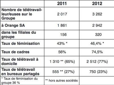 Miroir Social - Télétravail en progression de 61 % chez Orange   Santé au travail : télétravail   Scoop.it