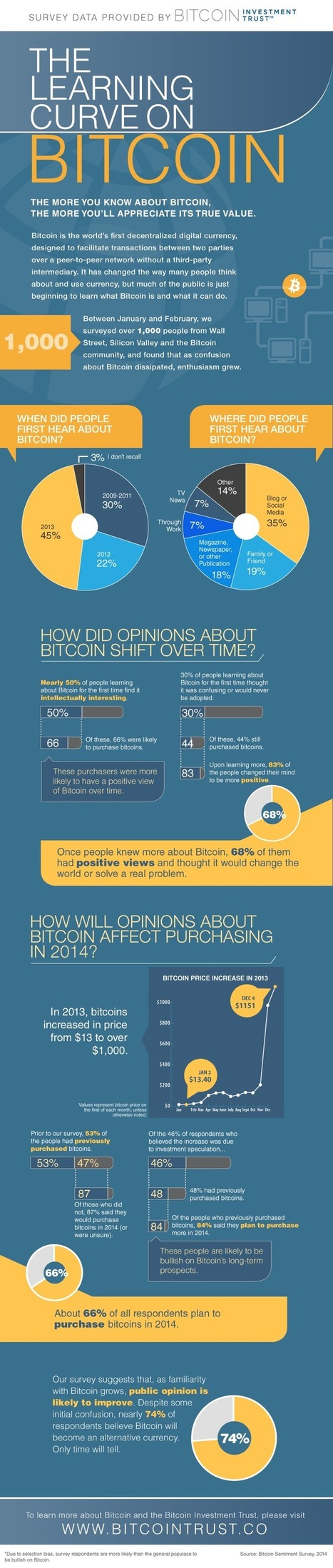 Survey Finds Silicon Valley, Wall Street Bullish on Bitcoin   Bitcoin and Virtual Currencies   Scoop.it