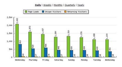 6 outils de Web analytique GRATUITS qui vous rendront de fiers services: Le Web analytique pour tout connaître (ou presque) de vos visiteurs | Machines Pensantes | Scoop.it