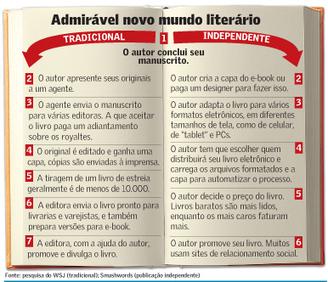 Ebook é o tipo de publicação ideal para quem antes tinha dificuldade para publicar | Informações gerais sobre ebooks | Scoop.it
