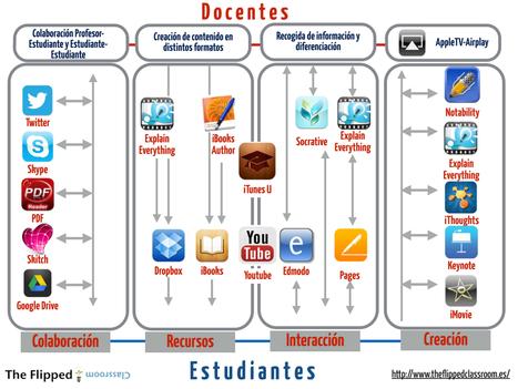 Colaboración-Recursos-Interacción-creación- Un diagrama de trabajo en entorno iOS | The Flipped Classroom | Por y para la educación | Scoop.it