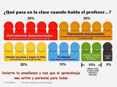 Cómo lograr la atención en la clase. | Aprendizaje Y Apoyo Escolar fuera del Aula | Scoop.it
