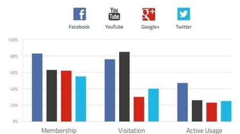 YouTube ha più visitatori di Facebook - Wired | WebComunicazioni | Scoop.it