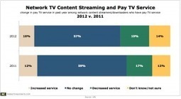 Is Network Content Streaming Affecting Pay TV Subscriptions? | Mobile Marketing and Commerce | Scoop.it