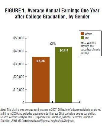 Wage gap starts right after college, research shows   Cassetta Geography   Scoop.it