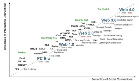 Le web sémantique, futures approches et visions du web pensant | #ITyPA Bruno Tison | Scoop.it